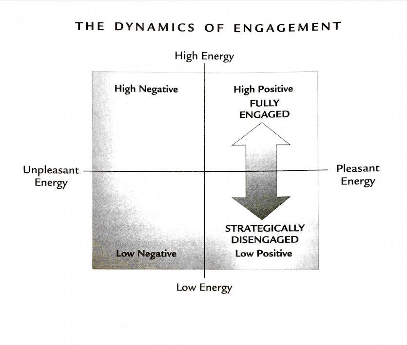 Energy Quadrants